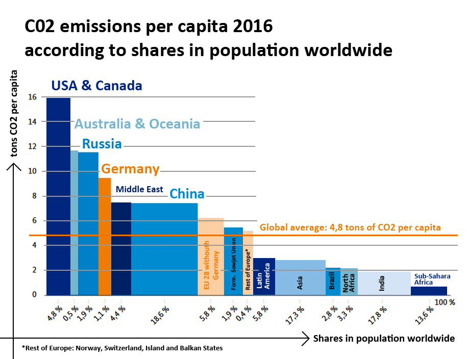 statstics about CO2 emissions per capita